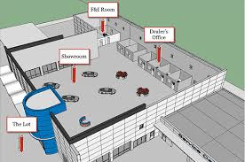 auto dealer floor plan loans