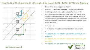 how to find the equation of a straight line graph gcse igcse 10th grade algebra you