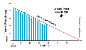 What Is Velocity Chart In Scrum Sprint Velocity 5 Ways To Move Faster