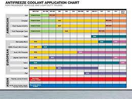 Zerex Antifreeze Application Chart Valvoline Zerex Dex Cool Antifreeze Coolant Ready To Use 1gal Zxelru1