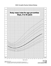 Baby Bmi Chart Baby Archives Page 31 Of 33 Pdfsimpli