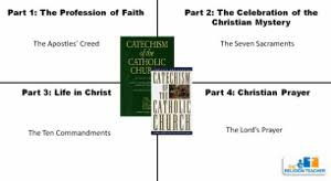 Introduction To The Catechism Lesson Plan | The Religion Teacher ...