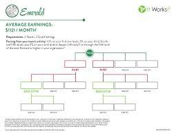 Executive Chart It Works It Works Emerald Rank Chart