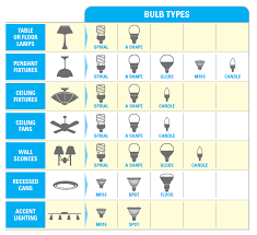 kinds of lighting fixtures.  Kinds Use This Chart As A Guide To Finding The Right Bulb For Your Light Fixture  And Remember Always Check Packaging Proper Use In Kinds Of Lighting Fixtures U