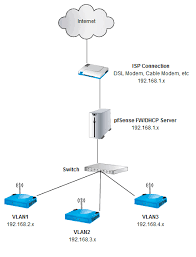 setting a wireless network up in a church for public access vlans have their own ip addressing scheme i e vlan1 has 192 168 2 x vlan2 has 192 168 3 x etc the control of the vlans is handled by the pfsense