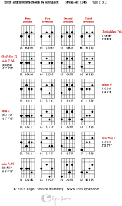 Four String Jazz Guitar Chords Using Four String String Sets