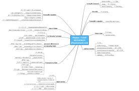 fluid mechanics cheat sheet iit jee main advanced physics 2013 fluid mechanics mind map