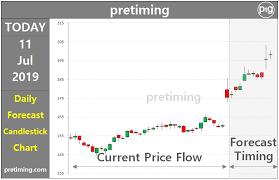 Bac Candlestick Chart Pretiming Ci Technical Stock Analysis