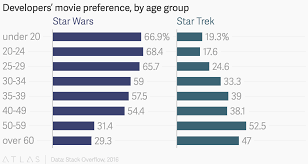 Movie Charts 2016 Developers Movie Preference By Age Group