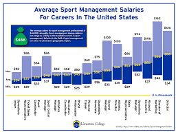 Sports Management Careers Sport Management Limestone College