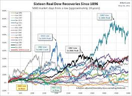Dow Jones Historical Chart Inflation Adjusted Dow Jones Industrial Average Biggest Recoveries Since 1896