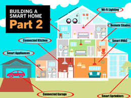 home security demystified how to build a smart diy system best home network setup 2016 at Home Security Network Diagram