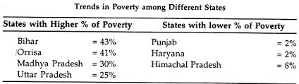 essay on poverty in trends in poverty among different states