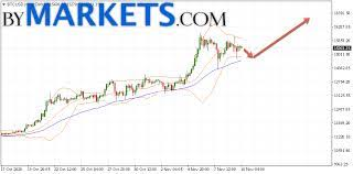 This means it is the. Bitcoin Btc Usd Forecast And Analysis On November 11 2020 Bymarkets Com