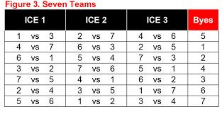 Curling Canada Round Robin Schedule