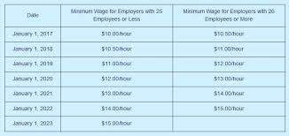 Minimum Wage In California Cities Increasing