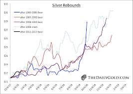 Why You Must Own Silver In 2018 Goldbroker Com
