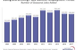 Summer Seasonal Jobs Restaurants Projected To Add 490 000 Seasonal Jobs This Summer