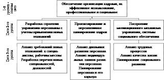 Курсовая работа Исследование системы управления персоналом на  Рисунок 4 Укрупненное дерево целей системы управления персоналом организации