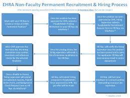 ehra epa non faculty unc research recruiting hiring process creating revising position