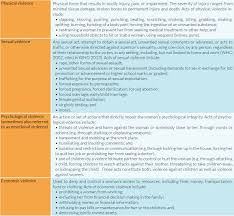 definition and forms of gender based violence the response table 1 examples of acts of gbv against women