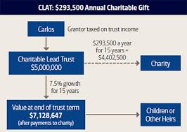 clat 293 500 annual charitable gift