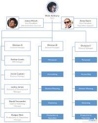 Types Of Organizational Charts Organizational Chart