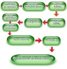 Medical Billing Process Map Flow Chart Model Bill Pay