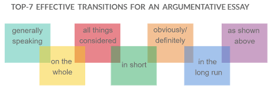 general classification of main essay types the top  here are top 7 effective transitions for argumentation generally speaking all things considered argumentative essay topics
