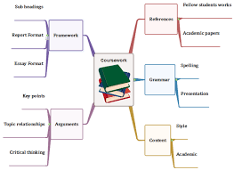 mind mapping tool for students to go easy courseworks