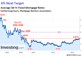 40 High Quality Past Interest Rates Chart