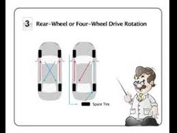 Tire Rotation Pattern Fwd