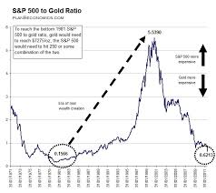 S P 500 To Gold Ratio Has Not Yet Hit Historic Low Seeking
