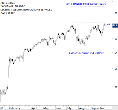 Breakout Net Chart Cup Handle Continuation Tech Charts