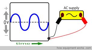 alternating current animation. socket_curvy_wave alternating current animation r