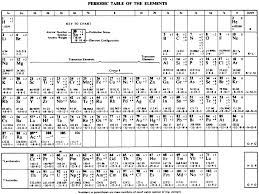 periodic table pdf with details new periodic table elements sargent welch pdf