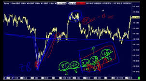 Amp Futures Sierra Chart How To Trade Bond Futures Infinity Futures Sierra Charts