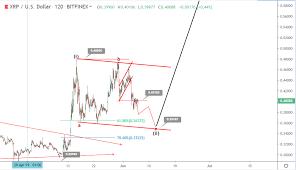 6 June Ripple Price Prediction