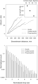 Top: growth of average amplitude of oscillations |h(x)|| with...