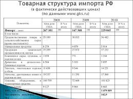 Задание для контрольной работы Мировая экономика презентация онлайн  Товарная структура импорта РФ в фактически действовавших ценах по данными gks