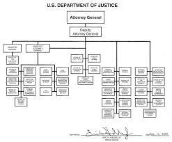 Doj Org Chart 2018 12 Circumstantial Department Of Justice Organisation Chart