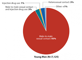Hiv Among Youth Age Hiv By Group Hiv Aids Cdc