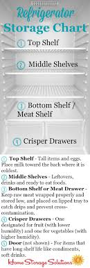 Separation Diet Chart Refrigerator Storage Chart Guidelines Where To Place Your