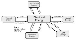 Light Energy To Mechanical Energy Helping Aspirants Achieve Success Exam Scorer