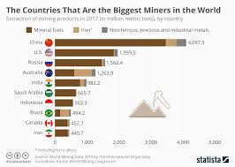 Chart The Countries That Are The Biggest Miners In The