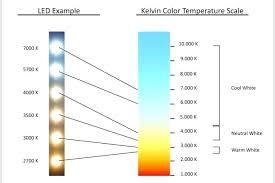 Led Temperature Chart Led Light Kelvin Fb30 Co
