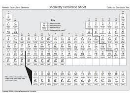 9AEP Metals Non-metals Periodicity Wk2 - Mrs Morritt Science
