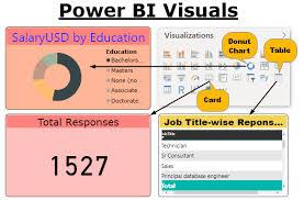Power Bi Custom Charts Power Bi Visuals How To Create Custom Visuals With