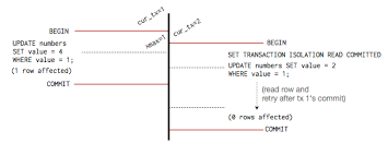postgresql concurrency mvcc heroku dev center  committed transaction isolation