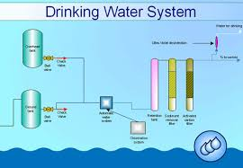 samples engineering diagrams sample 8 process flow diagram pfd drinking water system